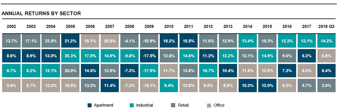 annual-returns-by-property-sector_600_v3